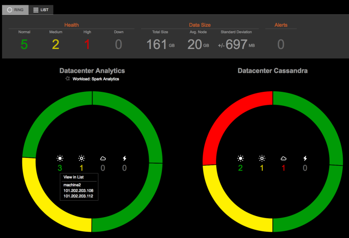 DataStax OpsCenter screenshot showing the dashboard